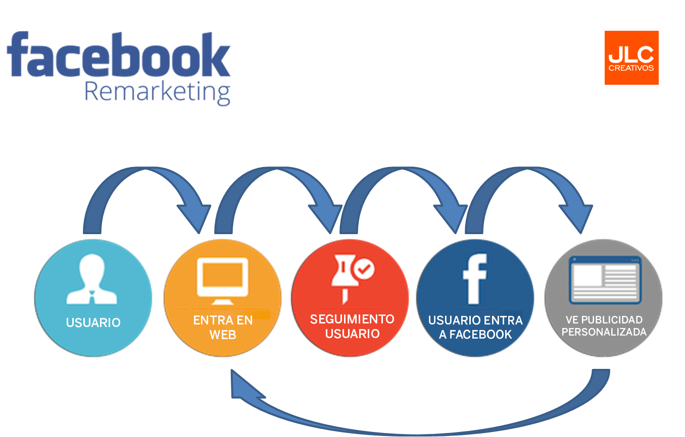 remarketing_facebook